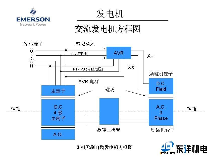 基本结构  异步测速发电机是自动控制系统中应用较多的一种交流测速